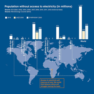 Population Access to Electricity
